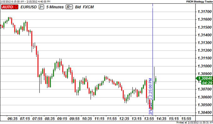Euro Pares Losses as Eurogroup Raises Greek Bailout Hopes