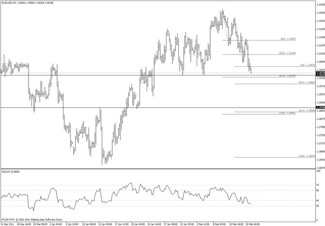 Euro Break of 13025 Exposes Sub 12900