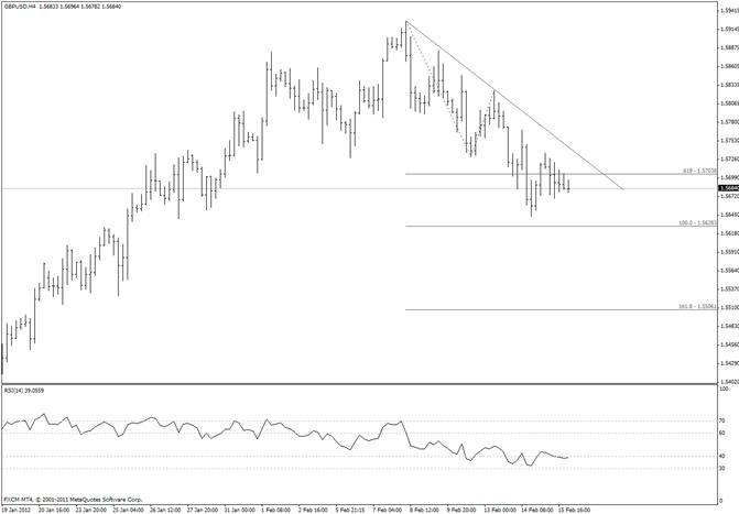 British Pound Fibonacci Confluence Near 15500
