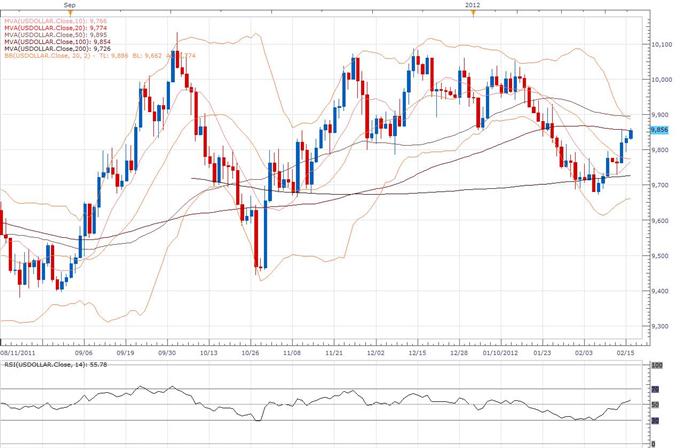US Dollar Index Classical Technical Report 02.16