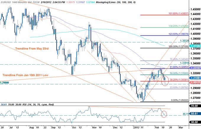 EUR/USD: Trading le rapport sur les prix à la consommation américain