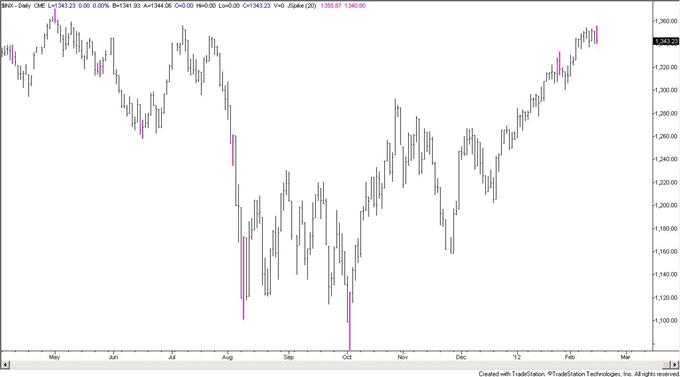 USDJPY Trades Through Major Trendline-October High Next