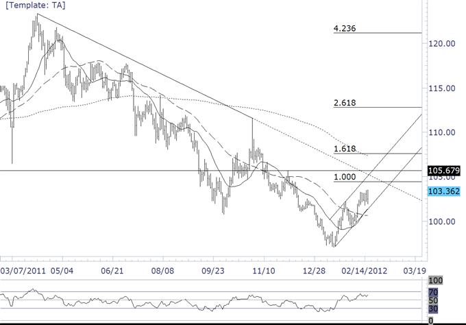 Les cross du yen suit une ligne parabolique avant d'inverser?