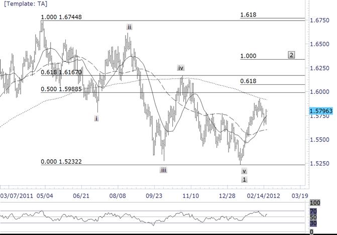 British Pound Support at 15740/70