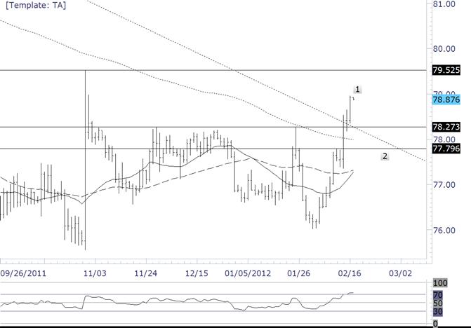 Le yen est à une ligne de tendance majeure