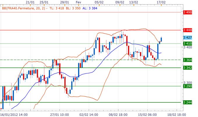 CAC 40 / DAX : Les marchés optimistes sur le cas grec, les indices testent les hauts de leurs ranges