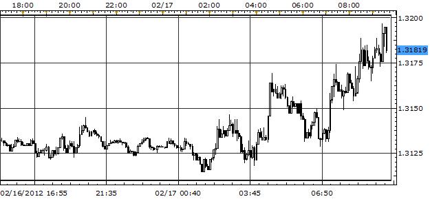 Euro Ticks Higher as ECB Swaps Bonds; Yen in Free Fall
