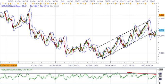 L'index USD assombri par le signal baissier, le rebond de l'euro en danger
