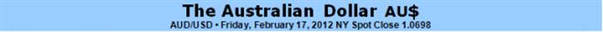 Australian Dollar Outlook Undermined By RBA Minutes