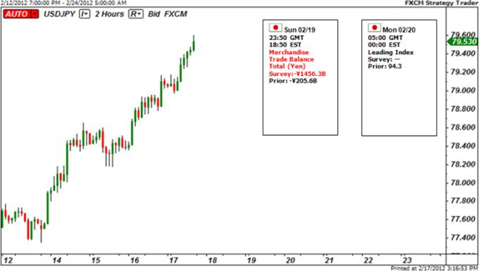 Japanese_Yen_Needs_Risk_Trends_to_Collapse_to_Regain_Footing_body_Picture_6.png, Le Yen japonais a besoin que les tendances de risque s'effondrent pour reprendre pied