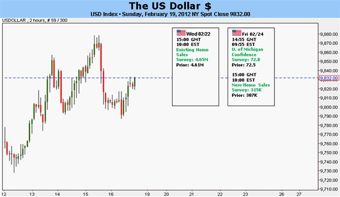 On prévoit des gains du Dollar US alors que le Fiasco sur le sauvetage de la Grèce passe à l'arrière-plan