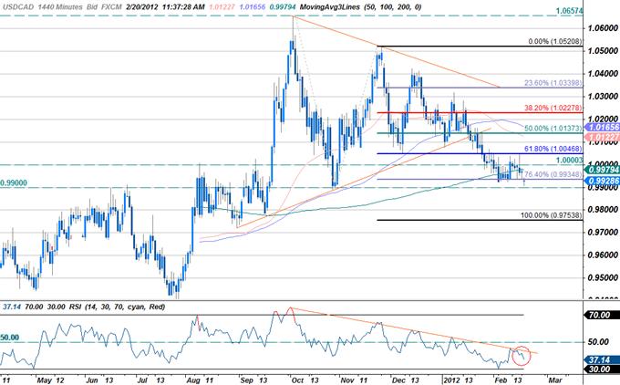 USD/CAD : Trading du rapport des ventes de détail du Canada