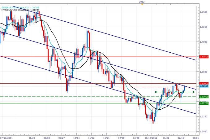 eurodollar_recadrage_lundi_20_body_eurdollarDaily2002.png, Eurodollar, 1.34 USD  ou 1.30?