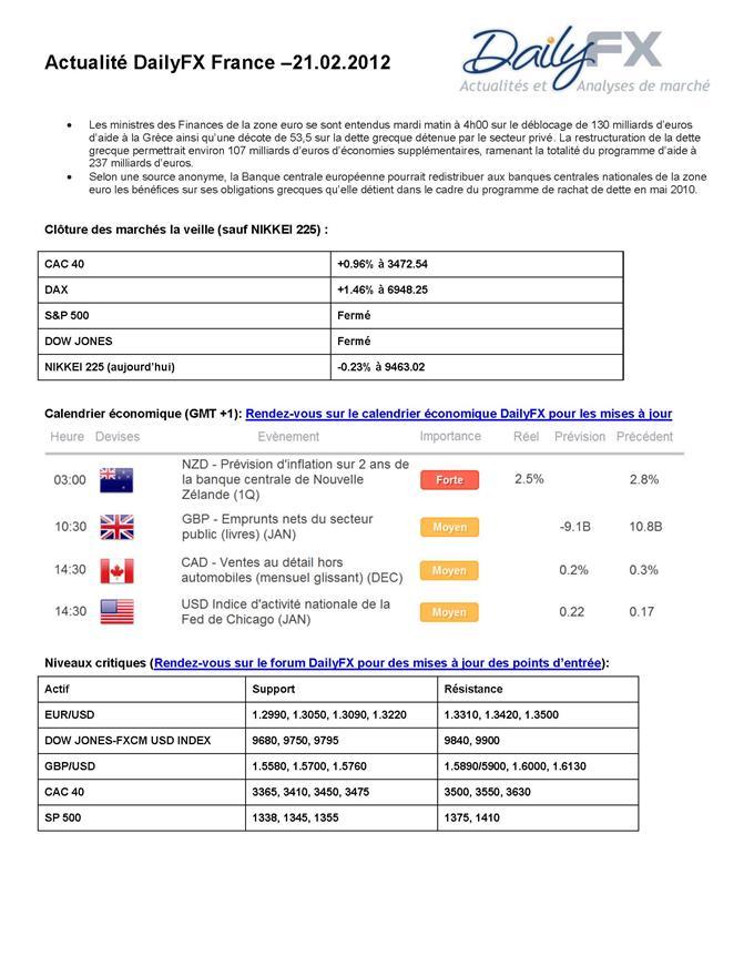 Actualité DailyFX - 21 février 2012