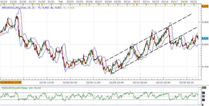 L'USD Index va se consolider, le dollar australien à une jonction critique