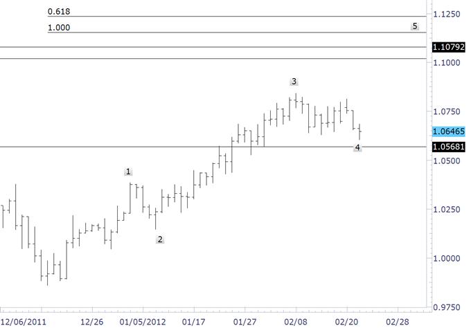 Australian Dollar Drop - Reversal or Buying Opportunity?
