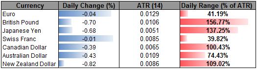 Markets Lack Conviction- Franc Bid Higher as Kiwi Slides