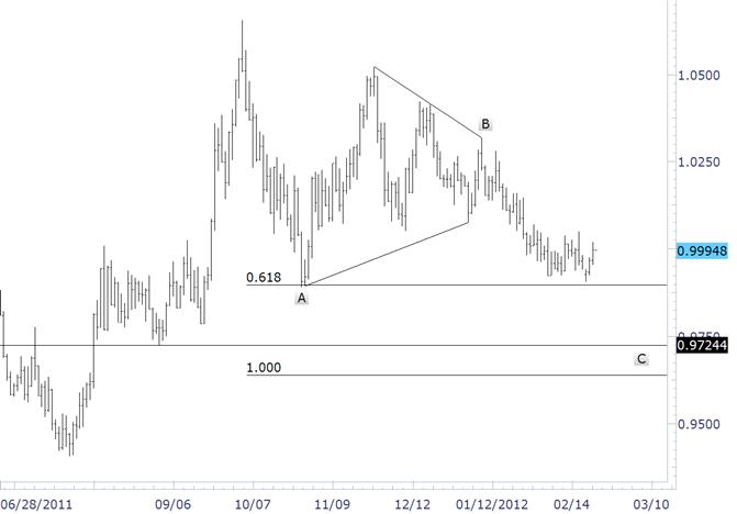 Canadian Dollar Still Favored against US Dollar