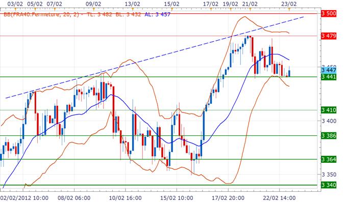 CAC 40 / DAX : Ouverture à l'équilibre avant l'indice Ifo en Allemagne