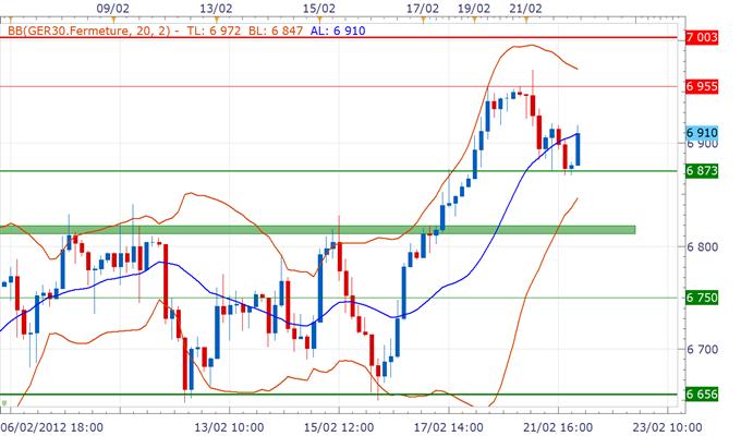 CAC_40_DAX_Ouverture_a_lequilibr_body_ger30.png, CAC 40 / DAX : Ouverture à l'équilibre avant l'indice Ifo en Allemagne