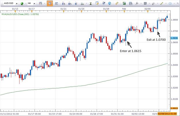 Les bases de comment gagner de l'argent en trading FX