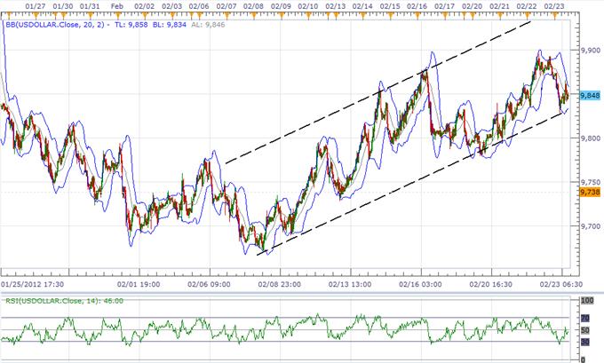 La faiblesse de l'USD va être de courte durée, le dollar australien va rester dans son range