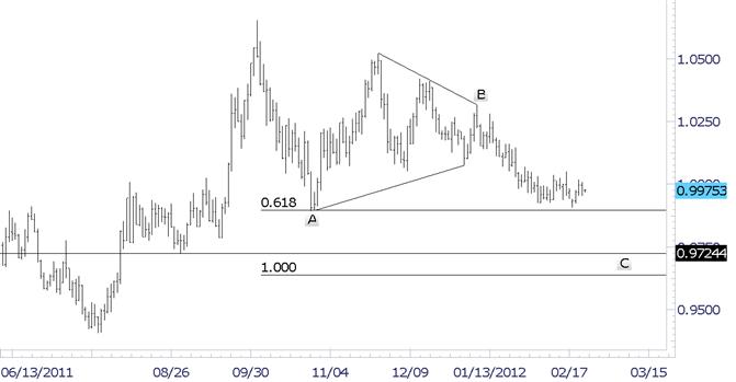 Canadian Dollar Small Range Resumes
