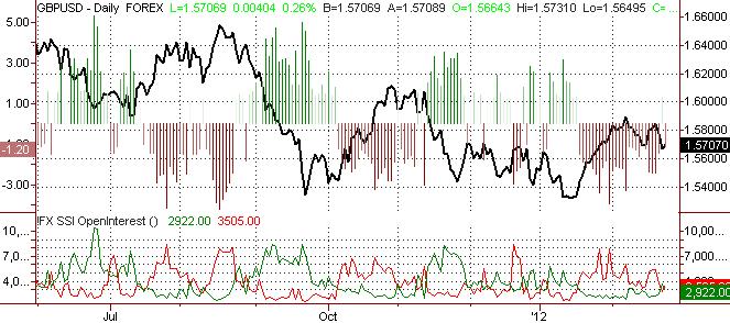 British Pound Offers Range Trading Nirvana