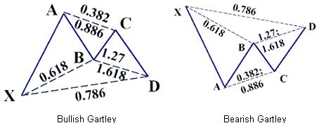 AUD/JPY Un Gartley se forme sous la résistance à 86.30