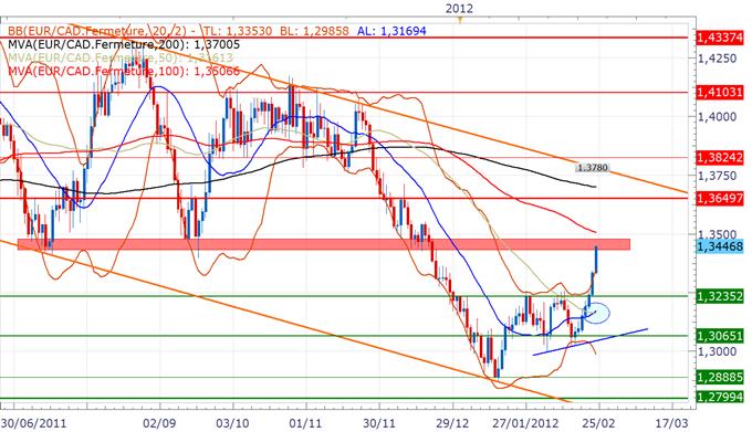 EUR/CAD : Sortie de l'indécision, fortes pressions acheteuses