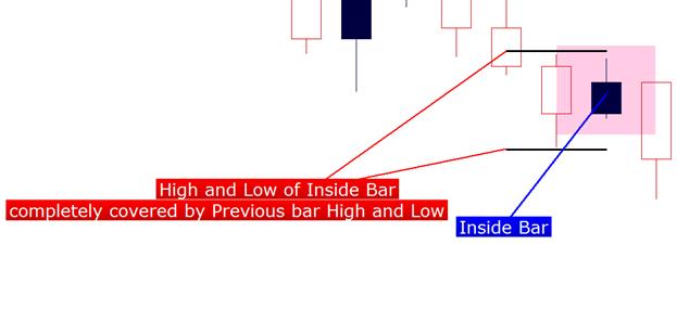 Barres intérieures (et comment les trader)