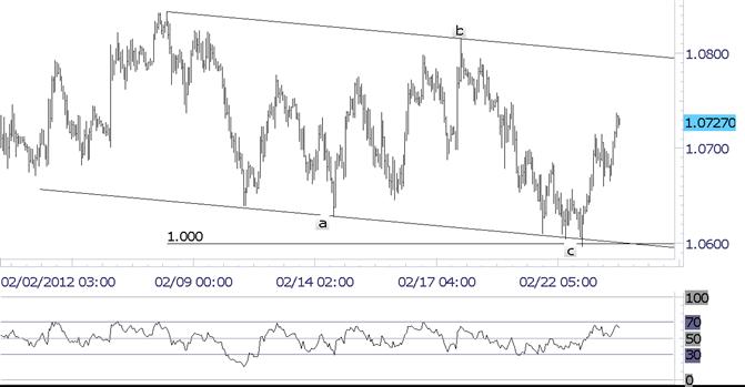 L'inversion outside day haussière du dollar australien