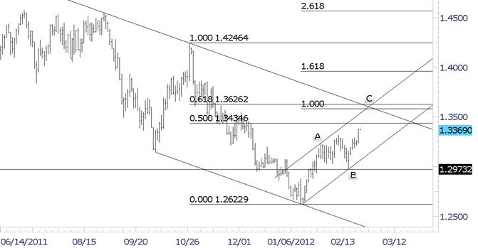 L'accent de l'euro reste fermement sur 13600