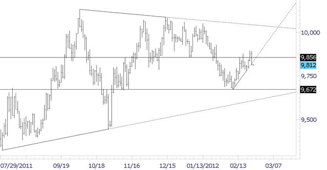 USDollar Reverses-at Short Term Support Line