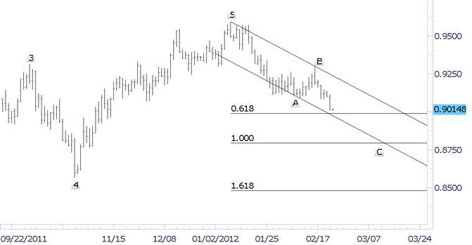 Le dollar en baisse par rapport au franc suisse