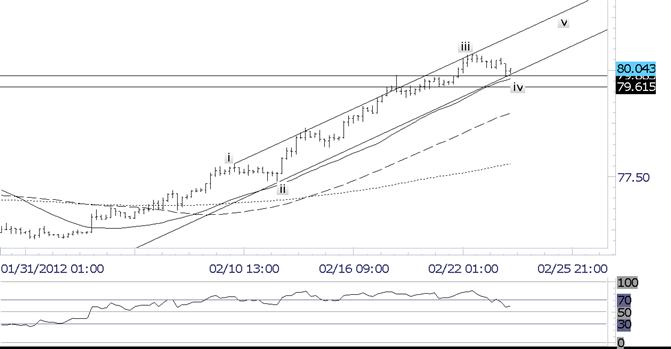Le dollar se replie contre le yen dans le support de canal
