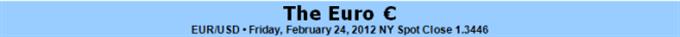 Tout sur le LTRO de la BCE : va-t-il stimuler ou diluer l'euro ?