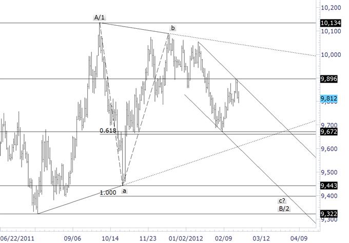 La cassure du yen pourrait signaler un sommet de multiples décennies (creux de l'USDJPY)