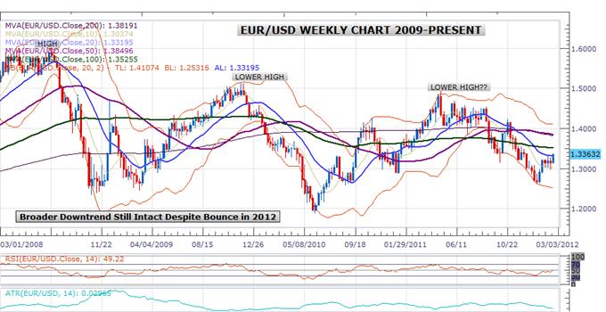 Les analyses techniques confirment le renforcement de l'euro mais il y a des interrogations sur les fondamentaux