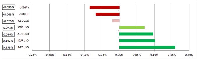 Risk Quiet, Yen Weakens in Early Trading; G20, ECB LTRO in Focus