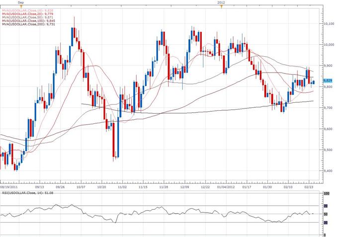 Rapport technique classique concernant le Dollar Index, pour le 02.27 (27 février)