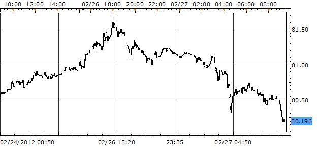 Euro Slips, Yen Rebounds as Traders Take Profits