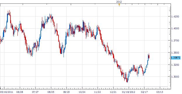 RSI Hidden Divergence Forms on EUR/CAD Under 1.3500