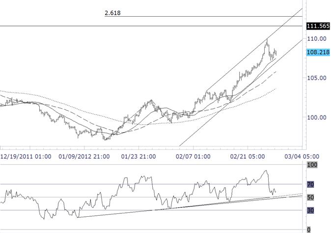 Australian Dollar / Yen Nears Top of Multiyear Range