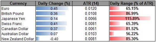 EURUSD Outperforms Ahead of LTRO- NZDUSD Lags Risk Currencies