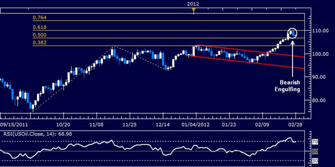 Les prix des métaux montent avec les espoirs de la BCE LTRO, le pétrole brut sous-performe