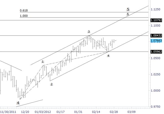 Le risque du dollar australien s'incline vers le haut du range