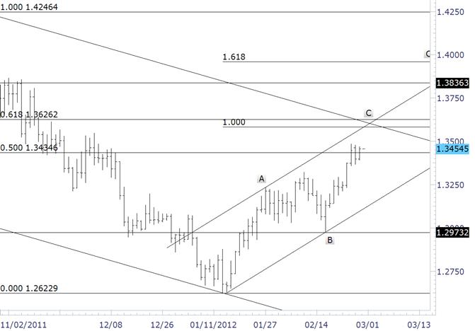 Euro Coils before Next Move