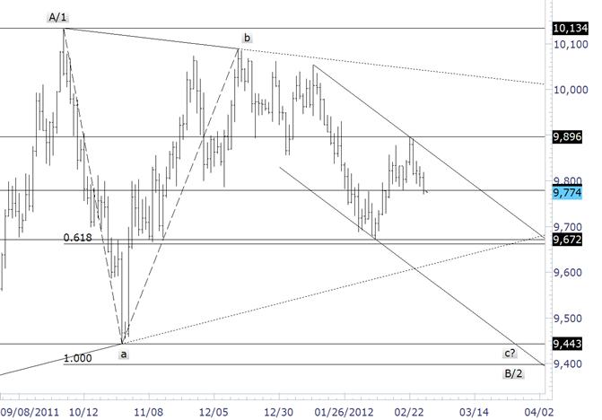 USDollar Further Pressured after Drop Below 9779