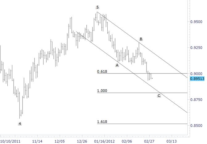 Dollar Franc Objective Remains 8820